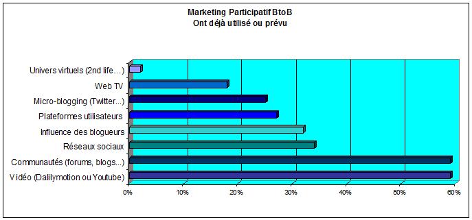 Marketing participatif BtoB