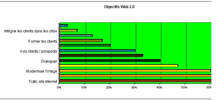 Objectifs Web 2.0 B2B