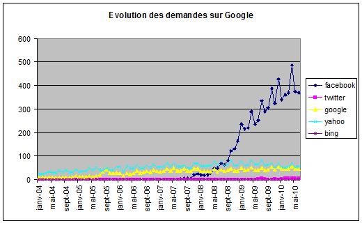 Evolution demandes Google