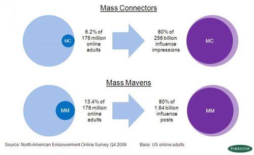 Mass influencers