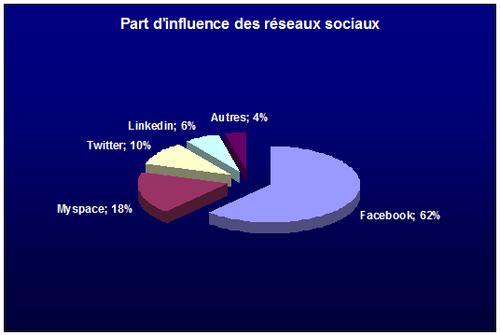 Part d'influence des réseaux sociaux