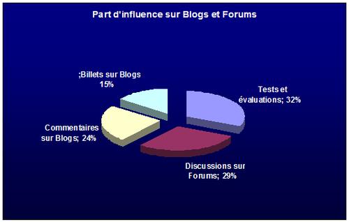 Part d'influence sur Blogs et Forums