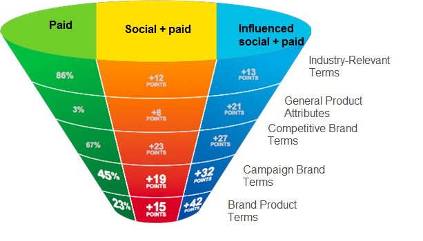 Influence social media exposure