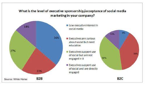 Social-media-executive-support