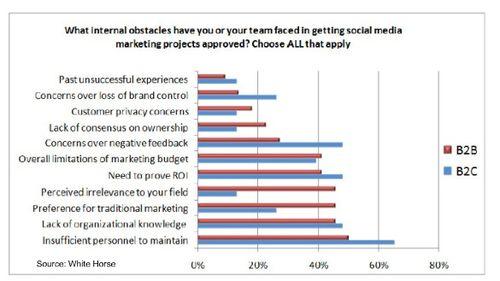 Social-media-obstacles