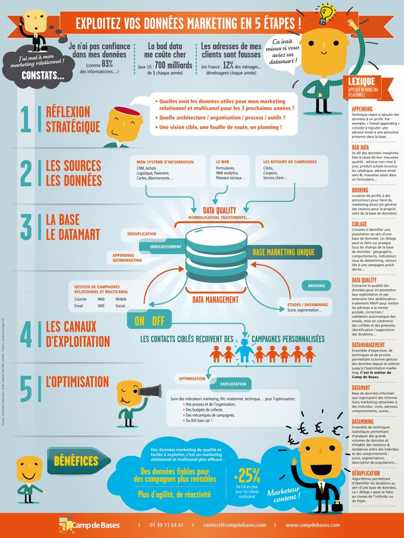 Infographie_bdd_marketing_5_etapes