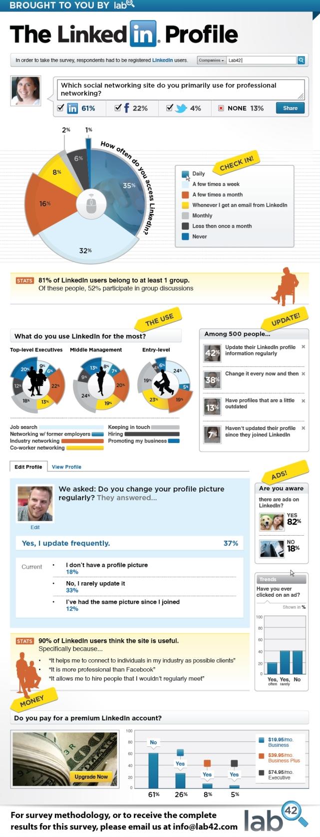 Linkedin infographie