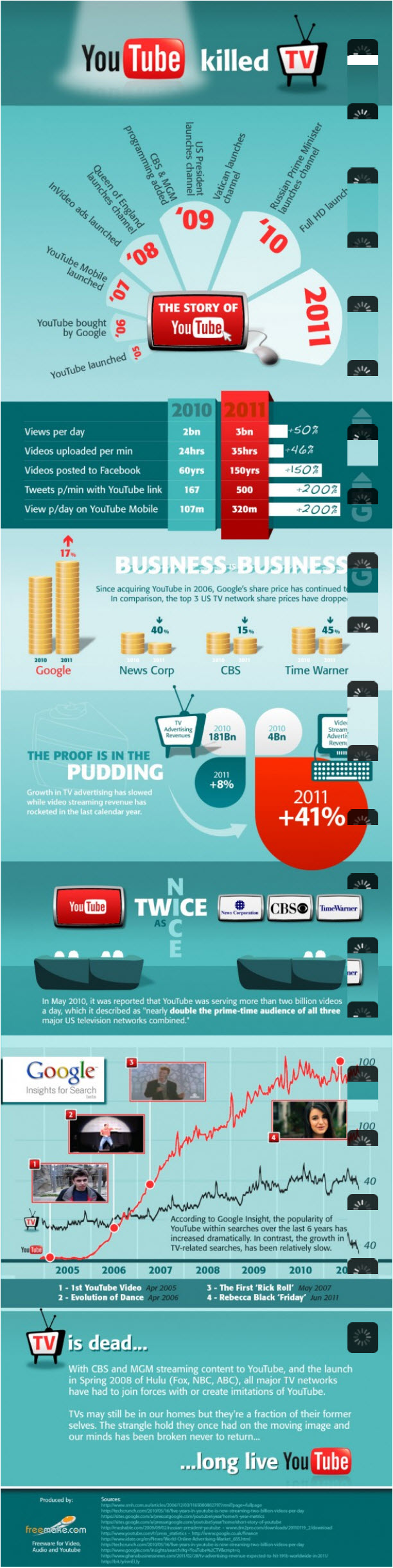 YouTube-Infographic