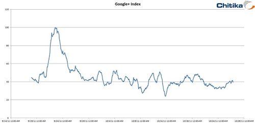 Google_Plus_Index1