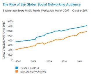 Audience des réseaux sociaux