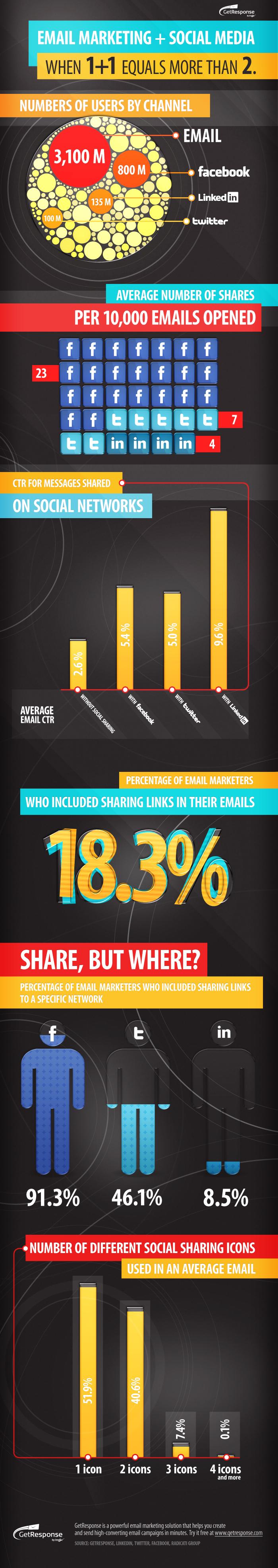 Infographic_email_marketing_socialmedia_61