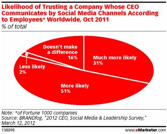 Twitter confiance dans entreprise CEO sur Twitter