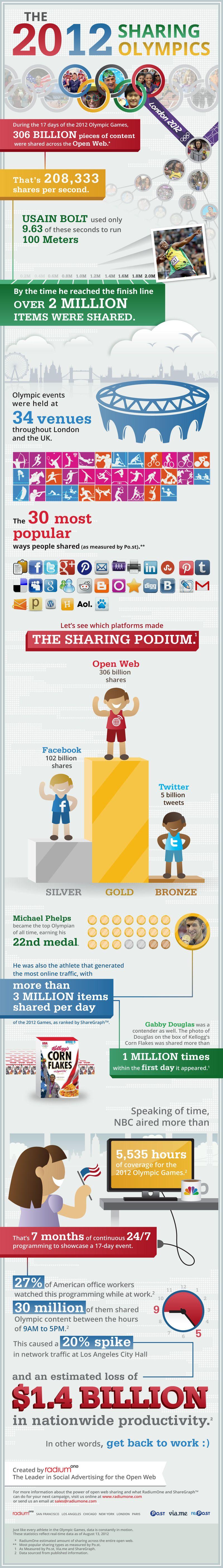 JO Londres 2012 reseaux sociaux infographie