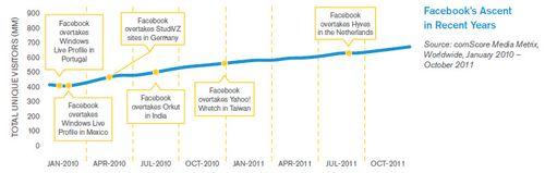 Croissance de facebook