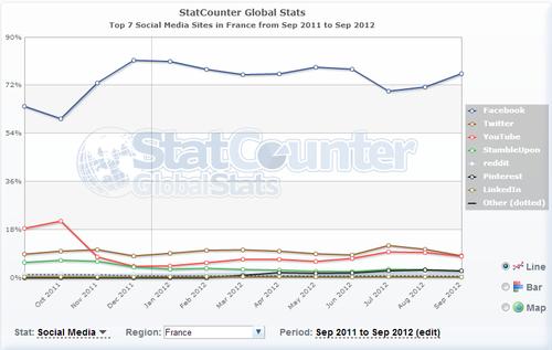 Stats réseaux sociaux France