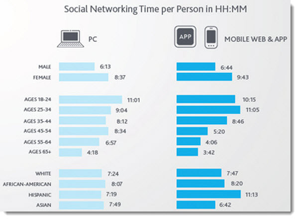 Time-spent-on-social-networks-on-mobile