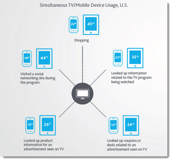 Simultaneous-smartphone-tablet-and-TV-use