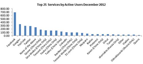 Utilisateurs actifs réseaux sociaux