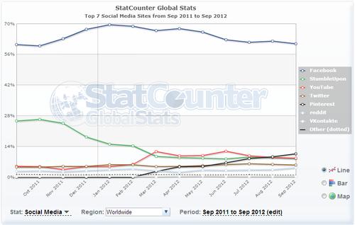 Stats réseaux sociaux Monde