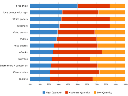 B2B volume of leads by content