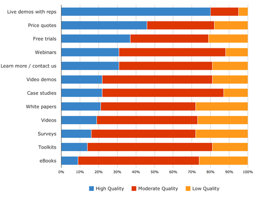 B2B quality of leads by content