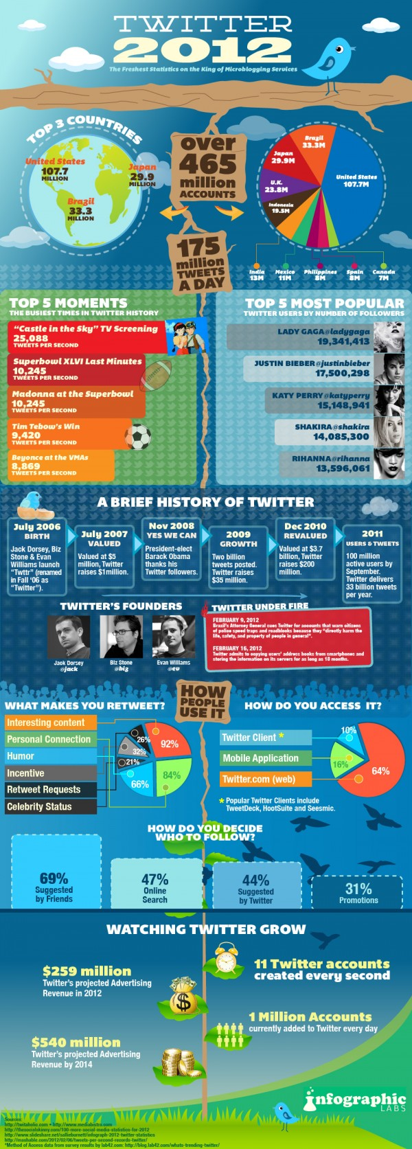 Twitter stats 2012