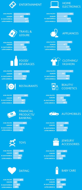 Influence des reseaux sociaux sur l'acte d'achat par produit et zone geographique