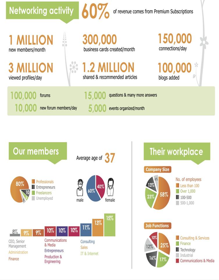 Viadeo infographie 2