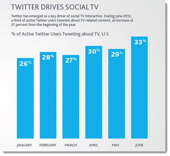 Twitter-drives-social-TV