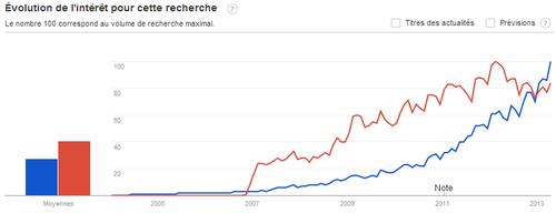 Google trends LinkedIn Viadeo