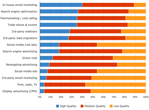 B2B quality of leads by channel