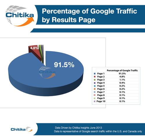Pourcentage de trafic par page de résultat Google
