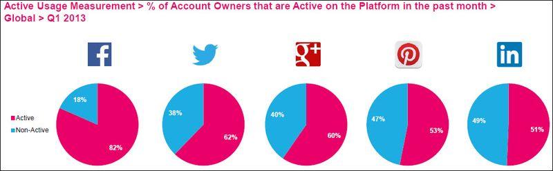 Taux d'engagement réseaux sociaux