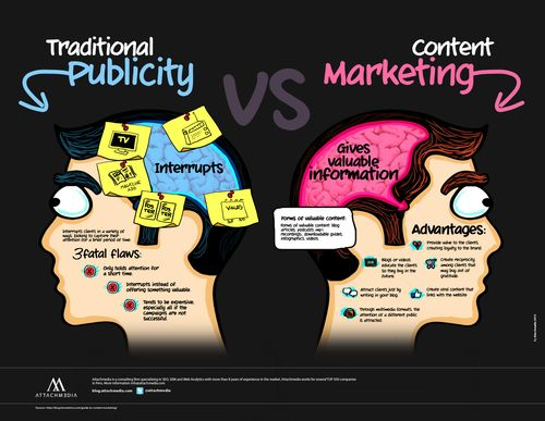 Traditional-publicity-vs-content-marketing