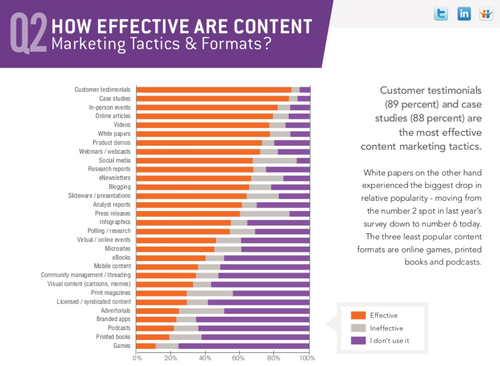 Efficacité content marketing