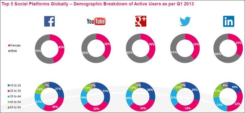 Données socio démographiques des réseaux sociaux