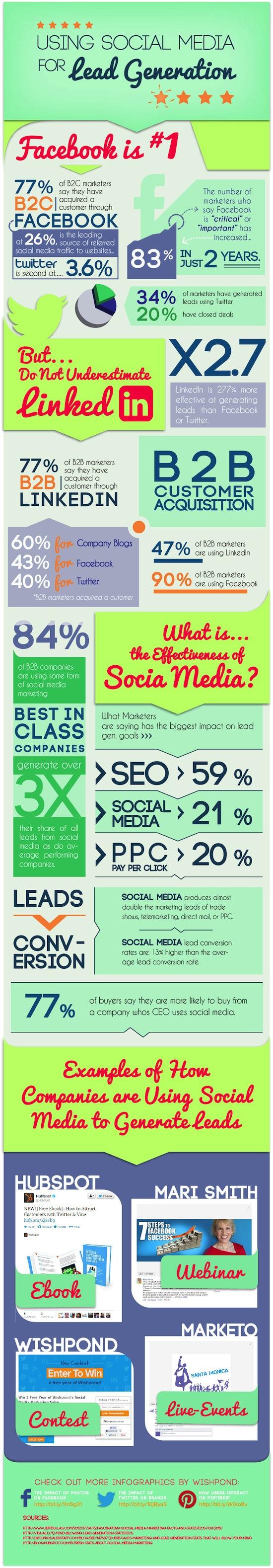 Using-social-media-for-lead-generation