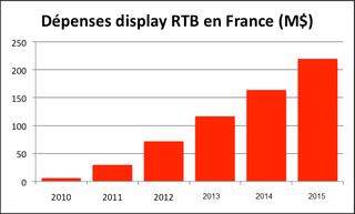 RTB en France