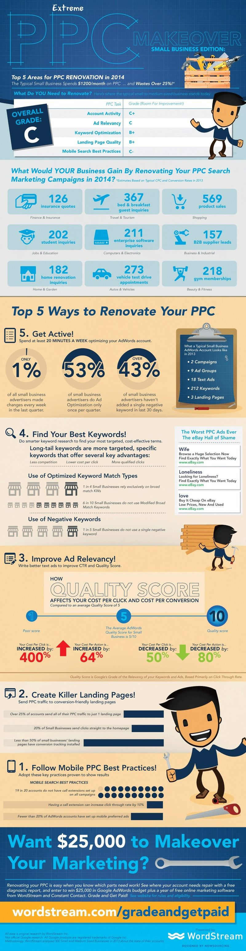 Adwords and PPC optimization