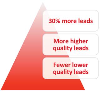 Plus de leads, meilleurs et plus rapidement avec le cloud marketing