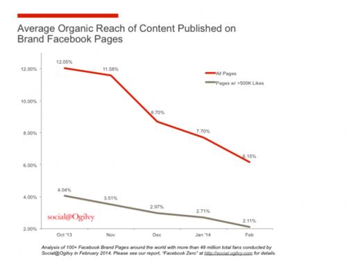 Facebook Organic_Reach_Chart