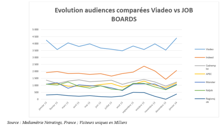 Trafic Viadeo vs job boards données Médiamétrie