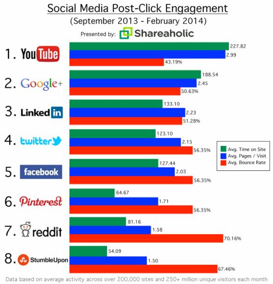 Engagement post clic réseaux sociaux