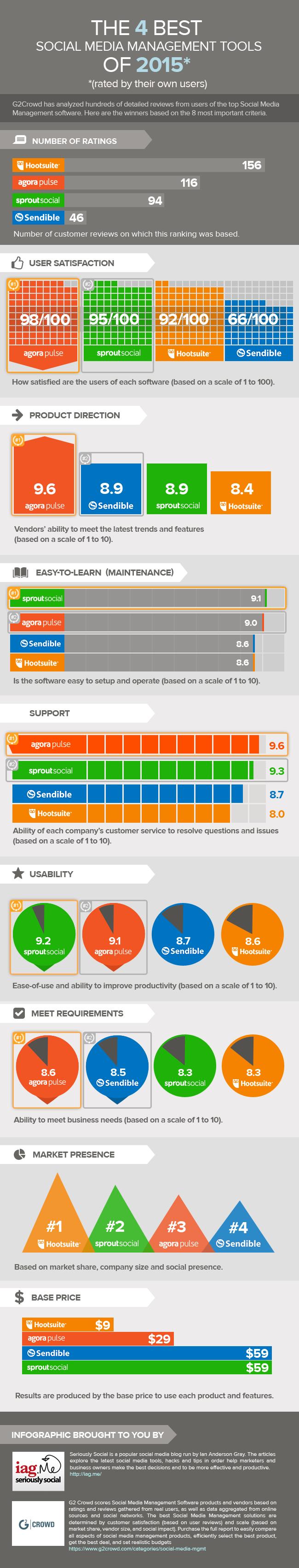 Infographic-g2crowd-iag