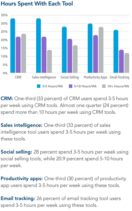 Social Selling weekly usage