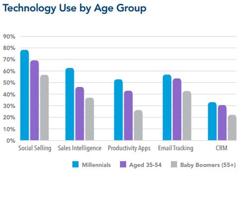 Social Selling technologie par âge