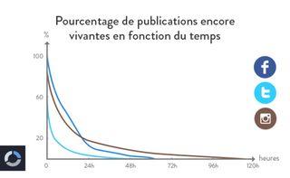 Durée de vie moyenne d'une publication
