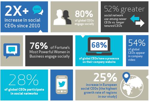CEO and Social Media