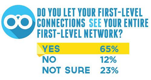 Linkedin ouverture réseau
