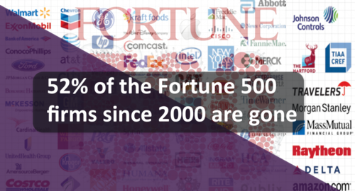 52% fortune 2000 are gone